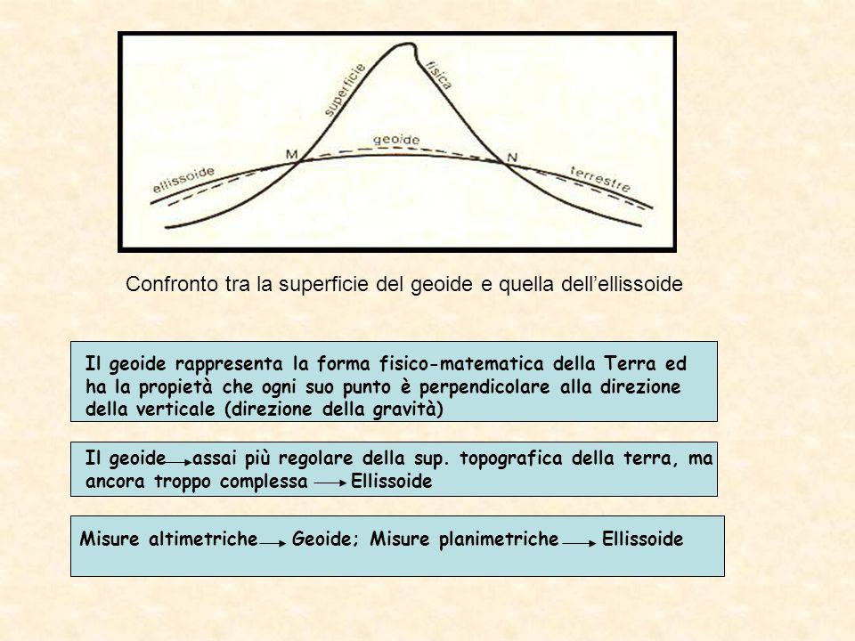Confronto tra la superficie del geoide e quella dell'ellissoide