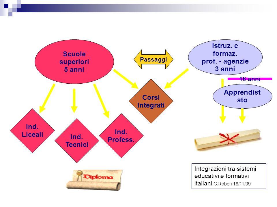 Secondo ciclo Scuole superiori 5 anni Istruz. e formaz.