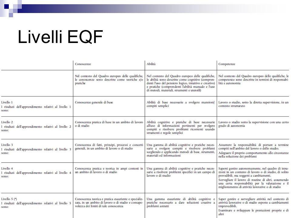 Livelli EQF