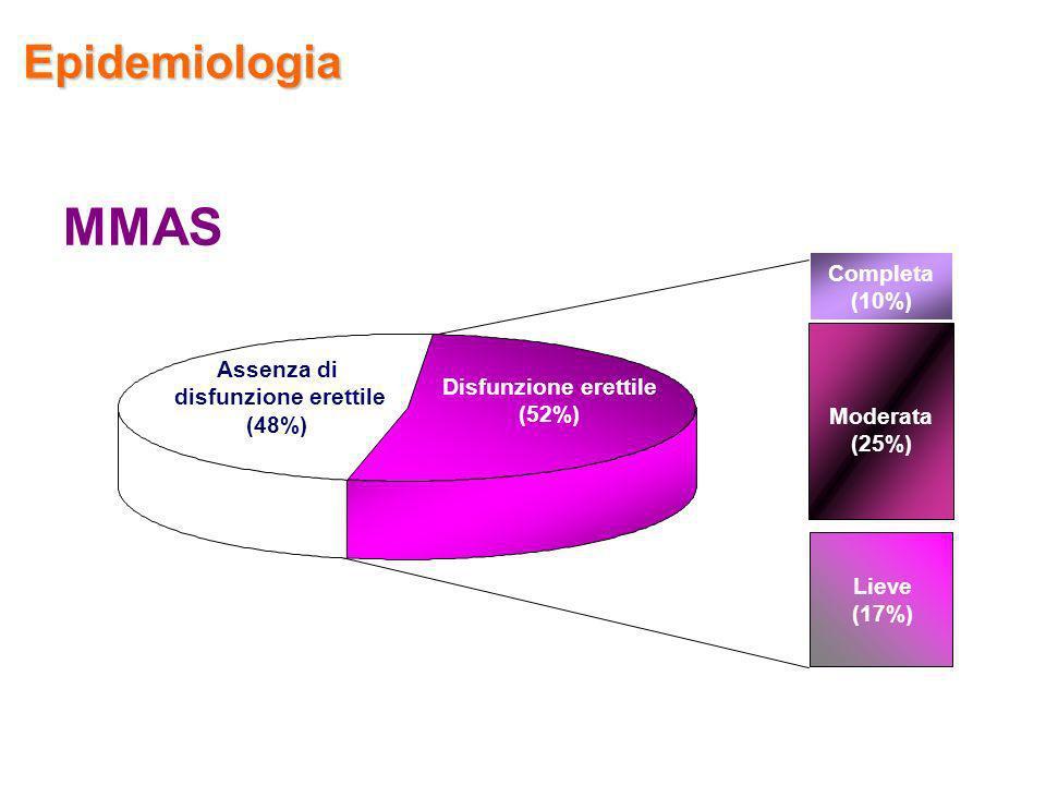 MMAS Epidemiologia Completa (10%) Assenza di disfunzione erettile