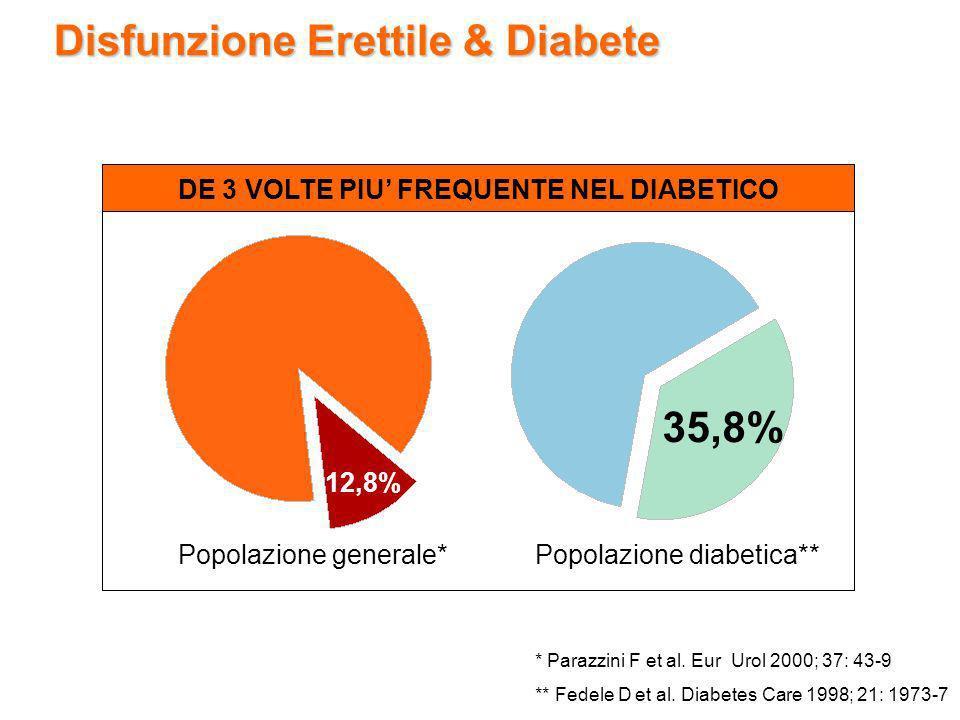 Disfunzione Erettile & Diabete