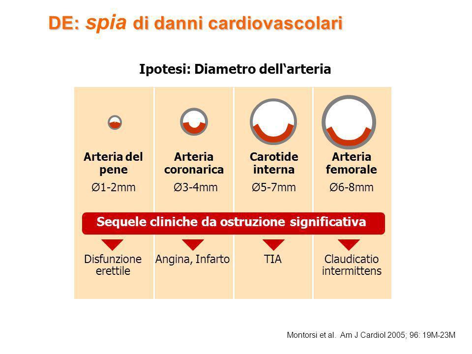 DE: spia di danni cardiovascolari