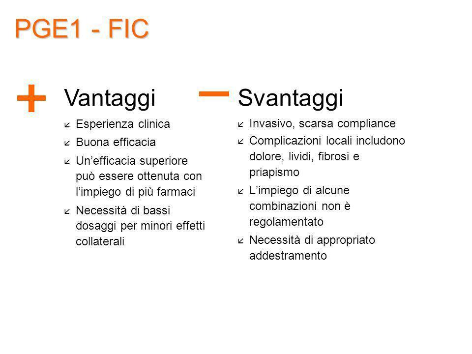 PGE1 - FIC Vantaggi Svantaggi Esperienza clinica Buona efficacia