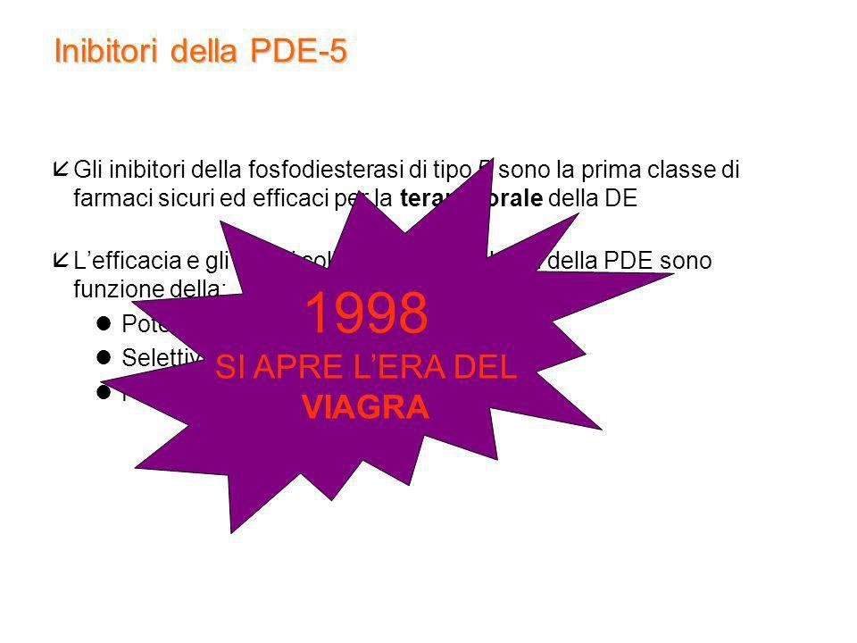 1998 Inibitori della PDE-5 SI APRE L'ERA DEL VIAGRA