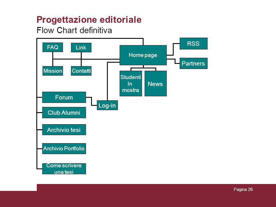 Progettazione editoriale