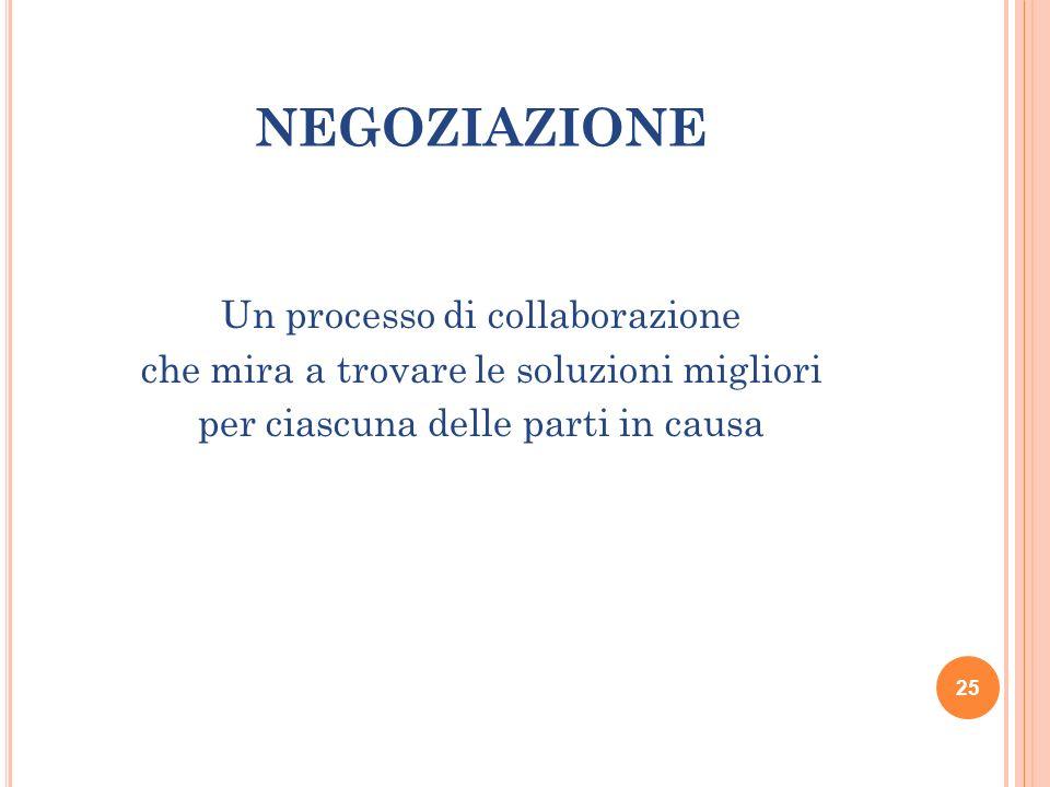 NEGOZIAZIONE Un processo di collaborazione che mira a trovare le soluzioni migliori per ciascuna delle parti in causa
