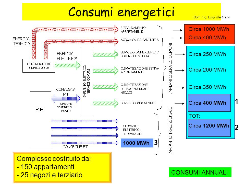 Consumi energetici 1 2 3 Complesso costituito da: - 150 appartamenti