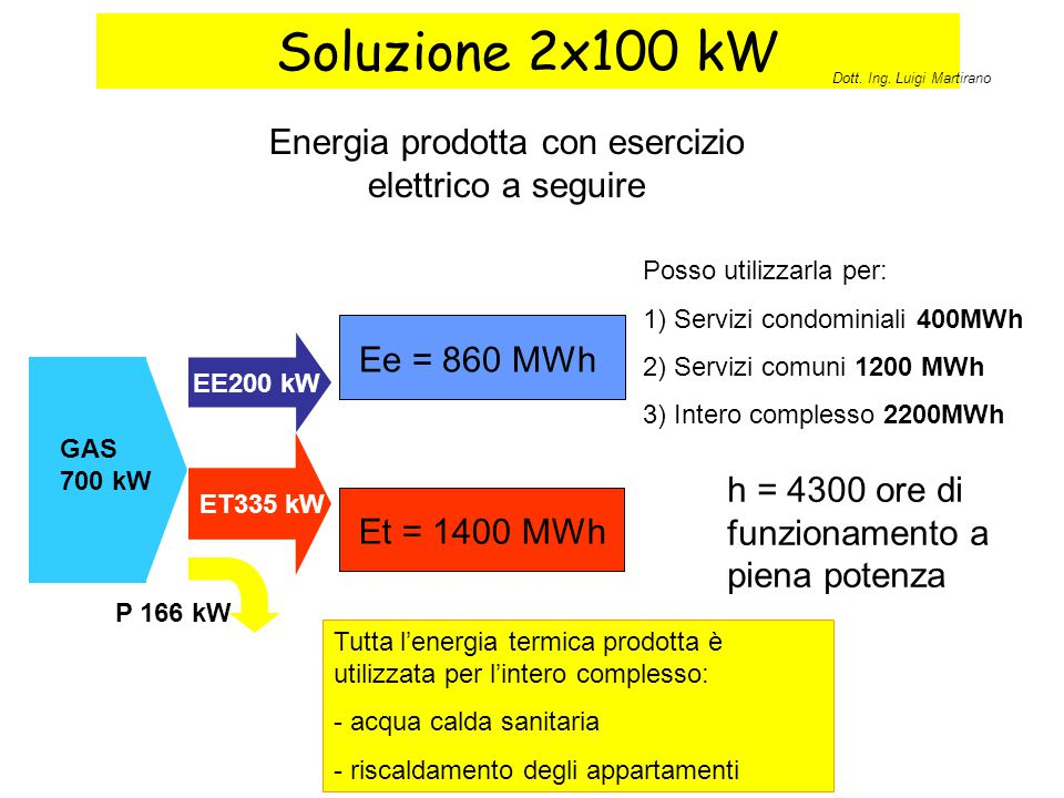 Energia prodotta con esercizio elettrico a seguire
