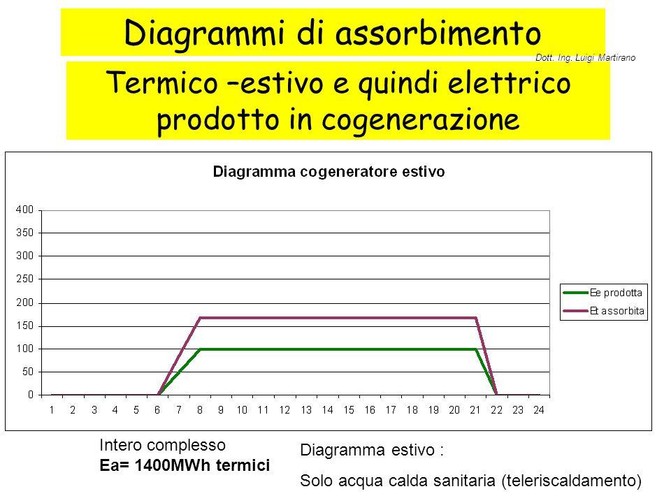 Diagrammi di assorbimento