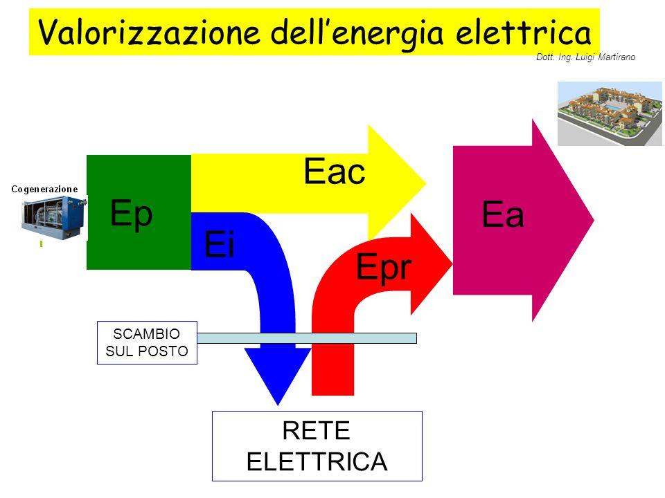 Valorizzazione dell'energia elettrica