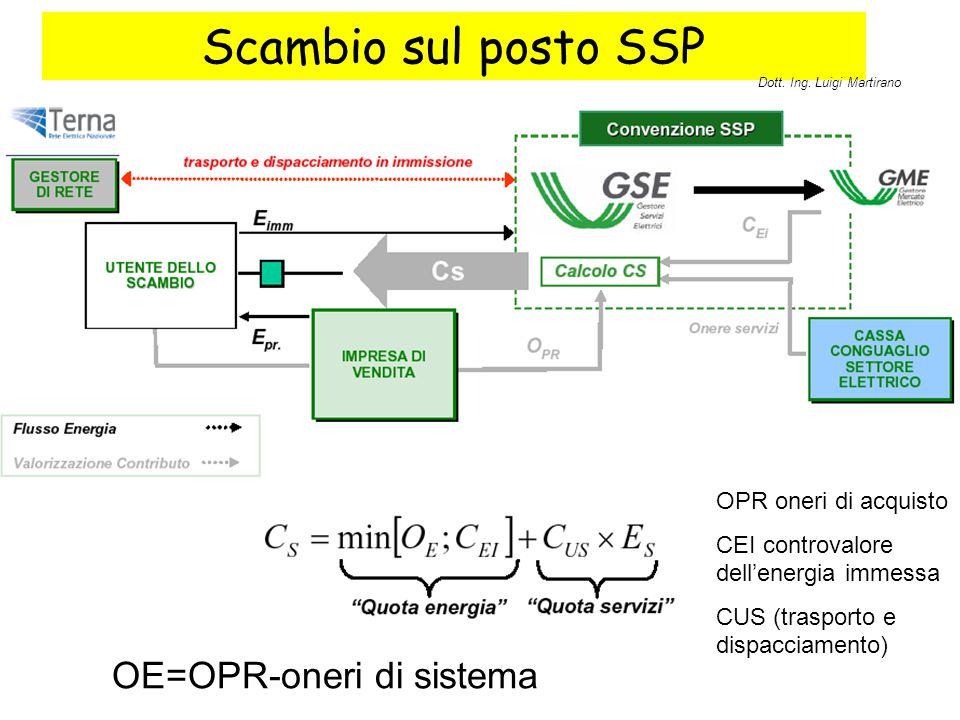 Scambio sul posto SSP OE=OPR-oneri di sistema OPR oneri di acquisto