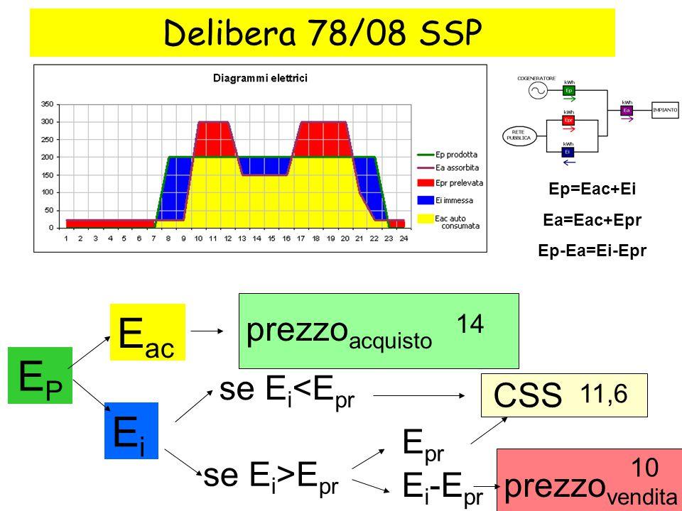 Eac EP Ei Delibera 78/08 SSP prezzoacquisto se Ei<Epr CSS Epr