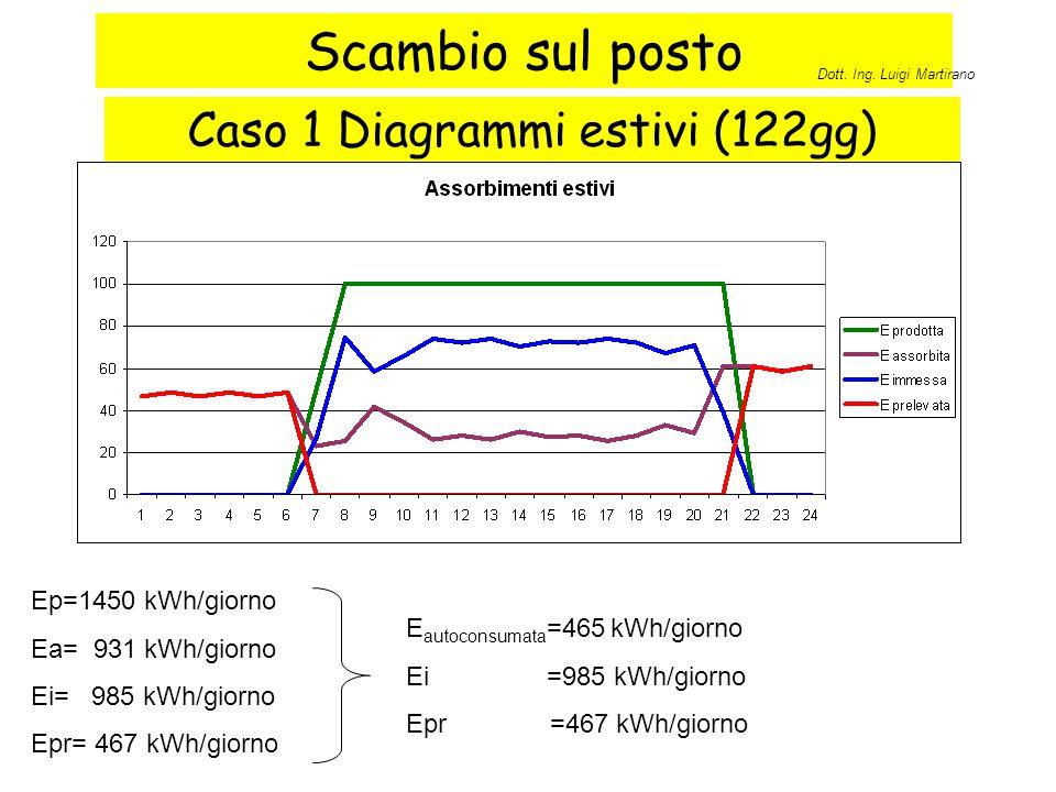 Caso 1 Diagrammi estivi (122gg)