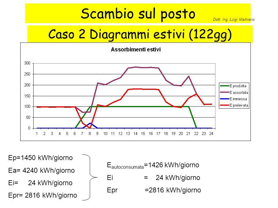 Caso 2 Diagrammi estivi (122gg)