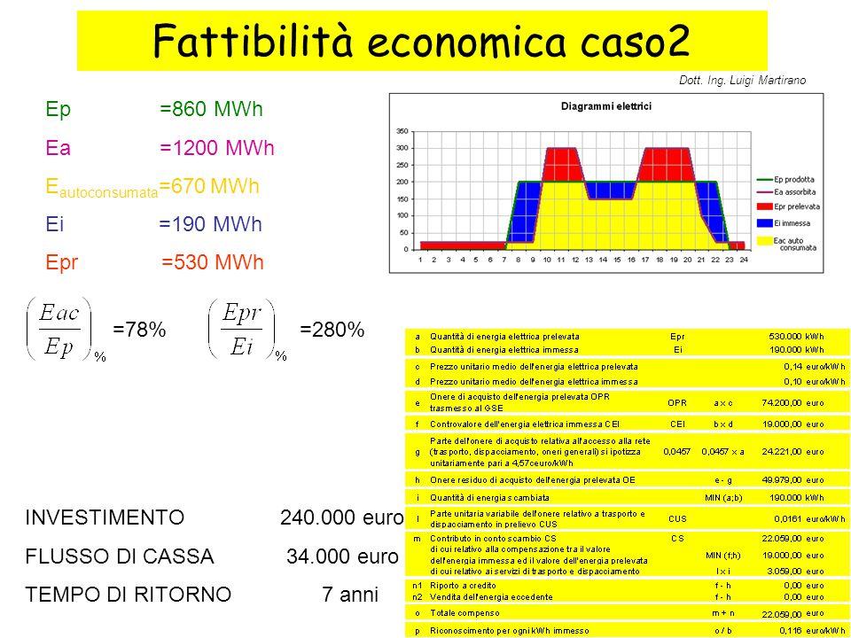 Fattibilità economica caso2