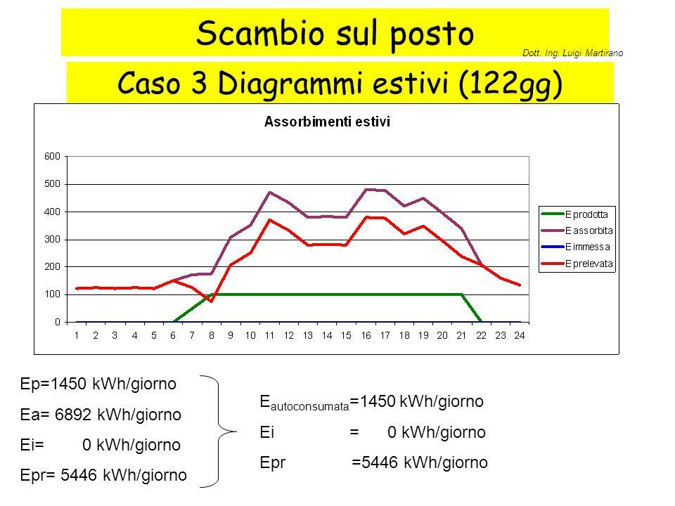 Caso 3 Diagrammi estivi (122gg)