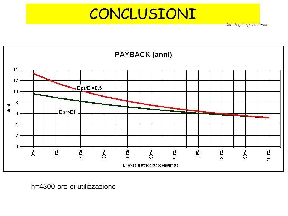 CONCLUSIONI Dott. Ing. Luigi Martirano h=4300 ore di utilizzazione