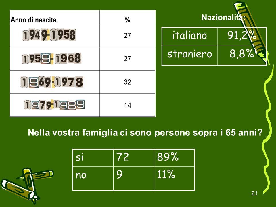 italiano 91,2% straniero 8,8% si 72 89% no 9 11%