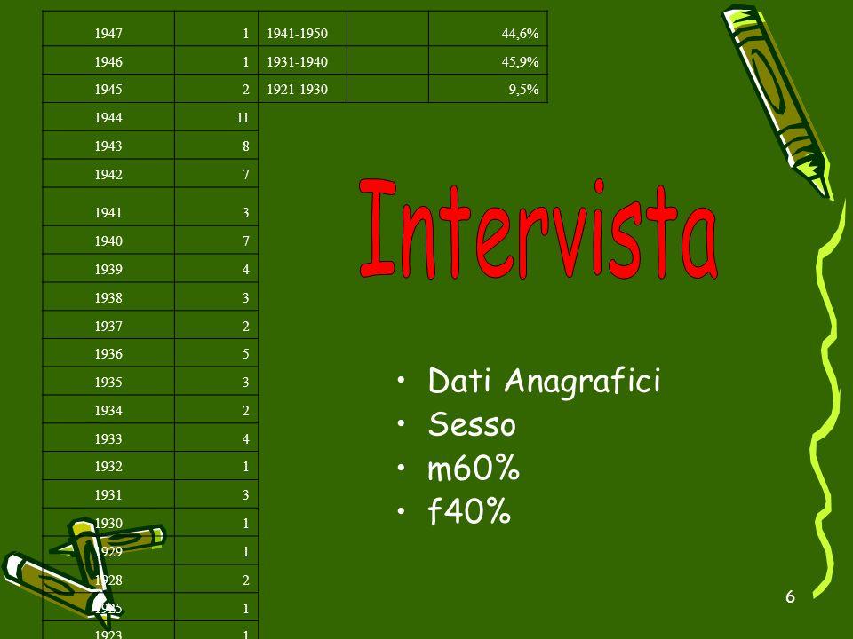 Intervista Dati Anagrafici Sesso m60% f40% 1947 1 1941-1950 44,6% 1946