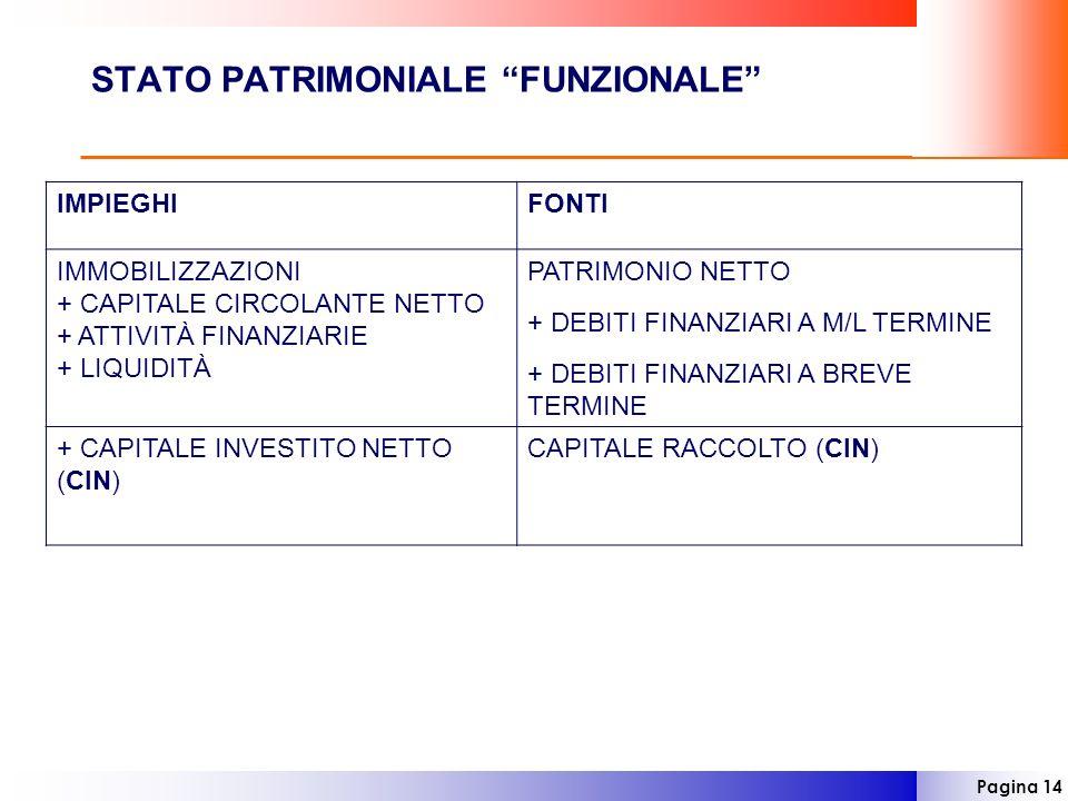 STATO PATRIMONIALE FUNZIONALE