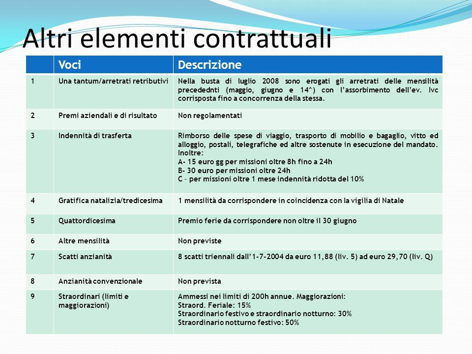 Altri elementi contrattuali