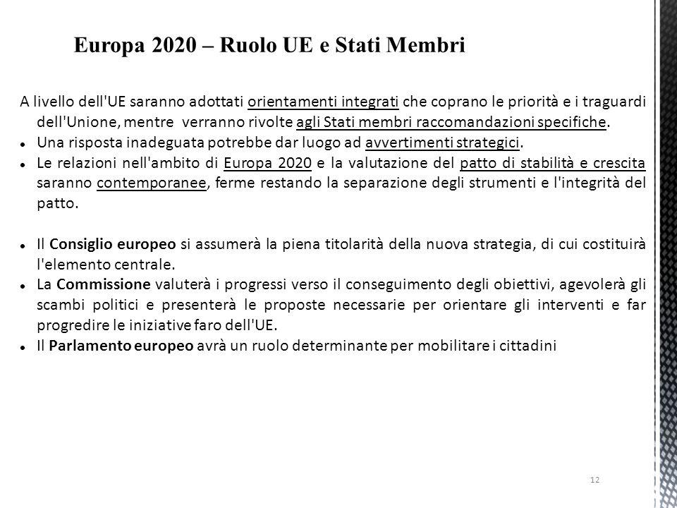 Europa 2020 – Ruolo UE e Stati Membri