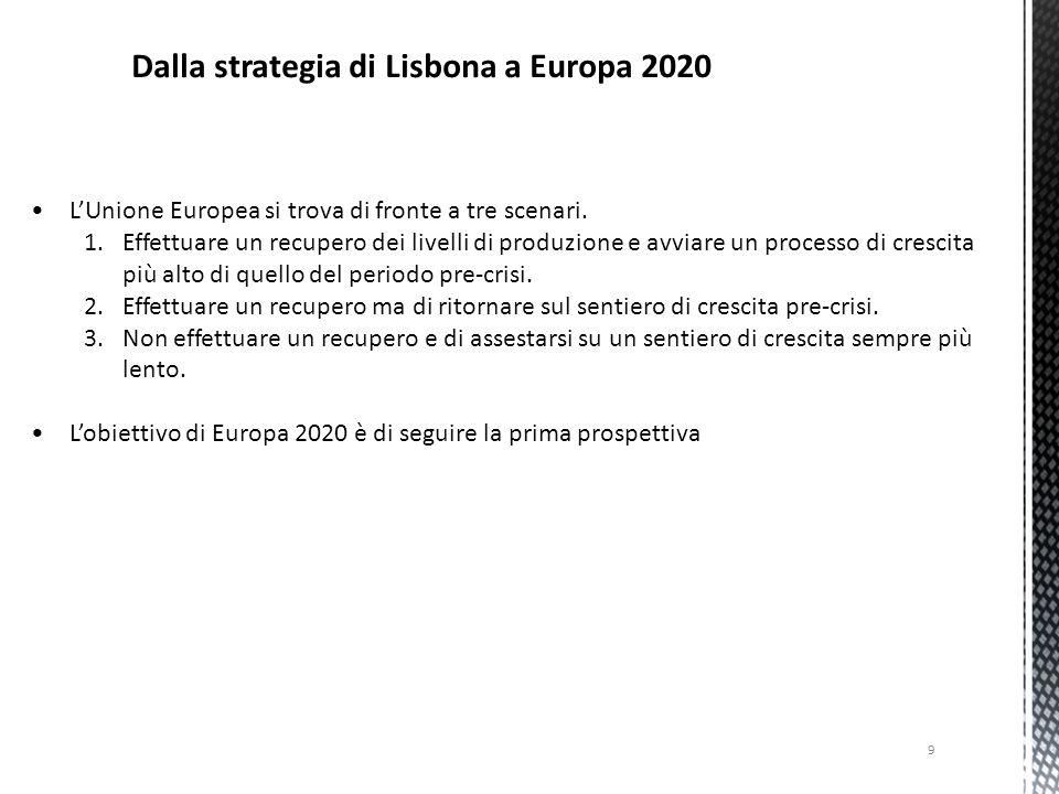 Dalla strategia di Lisbona a Europa 2020