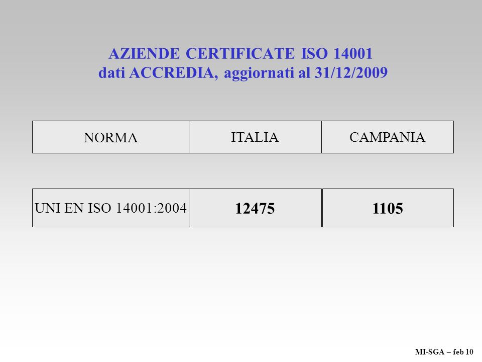 AZIENDE CERTIFICATE ISO 14001 dati ACCREDIA, aggiornati al 31/12/2009