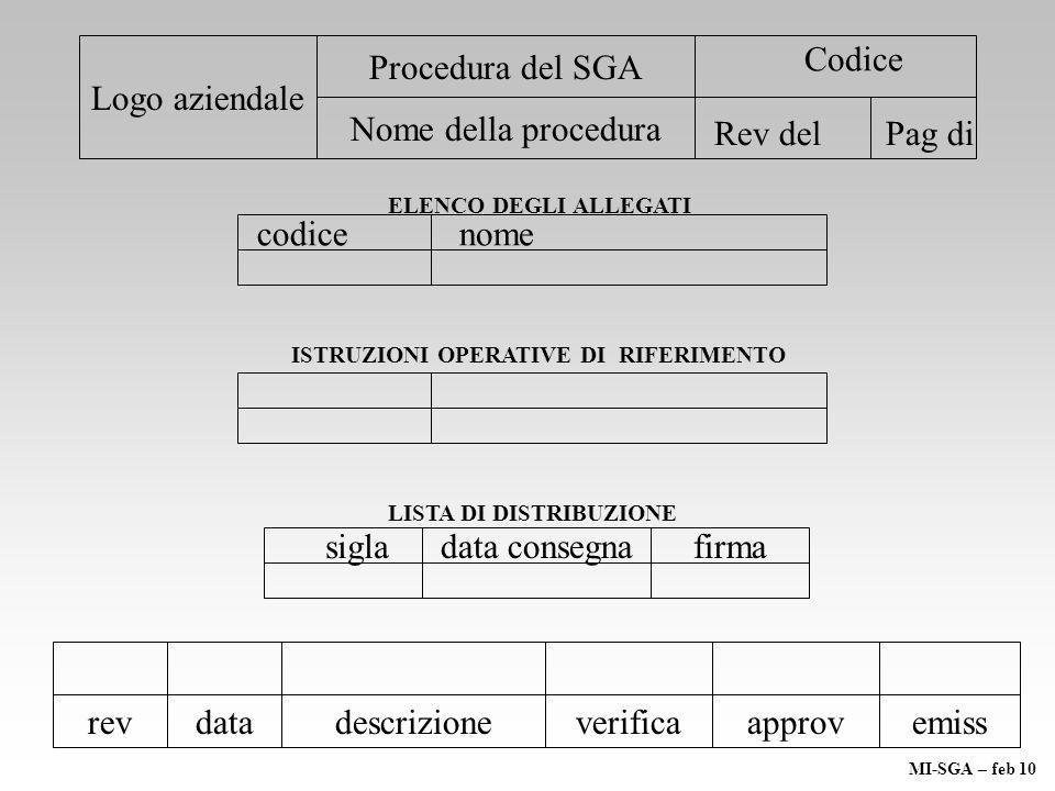 Logo aziendale Procedura del SGA Nome della procedura Codice Rev del