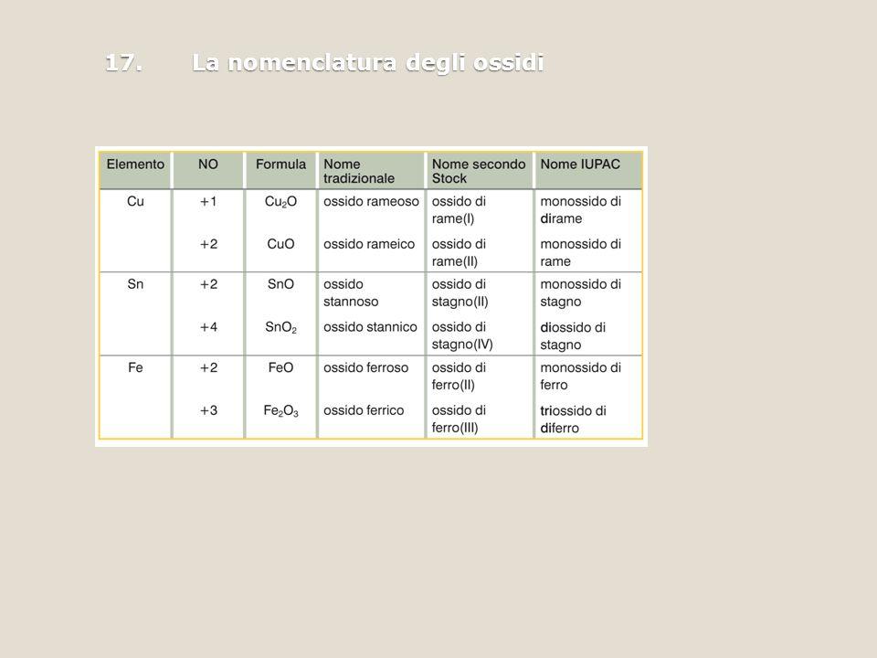 17. La nomenclatura degli ossidi