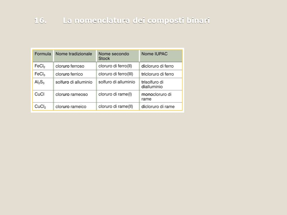 16. La nomenclatura dei composti binari