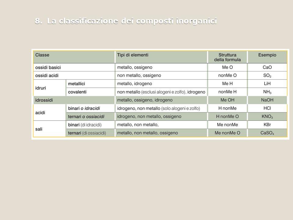 8. La classificazione dei composti inorganici