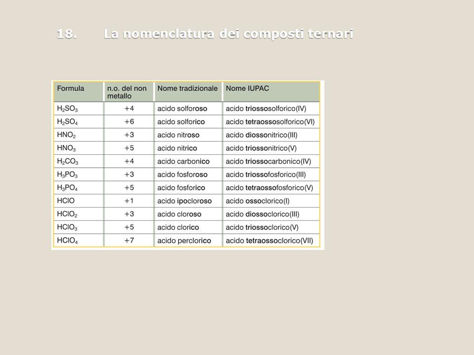 18. La nomenclatura dei composti ternari