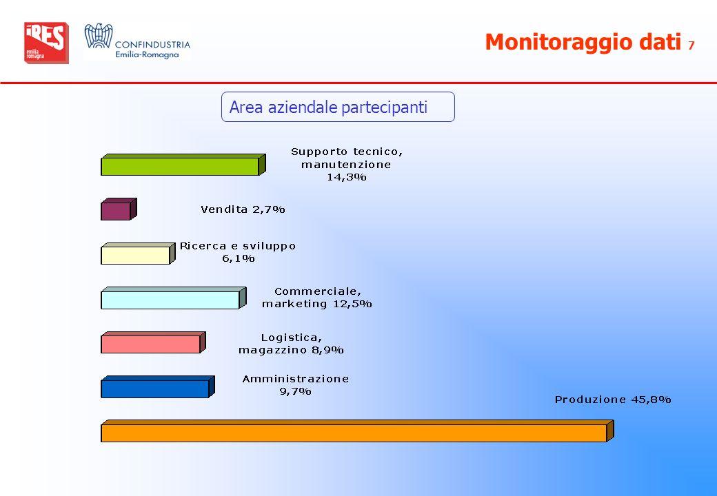 Monitoraggio dati 7 Area aziendale partecipanti