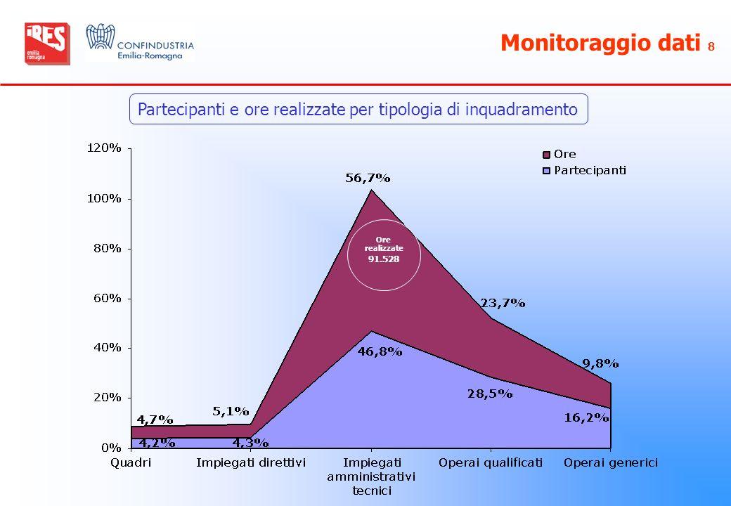 Monitoraggio dati 8 Partecipanti e ore realizzate per tipologia di inquadramento.