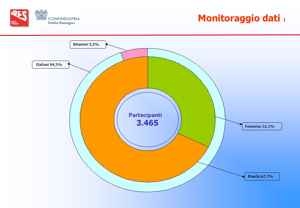 Monitoraggio dati 1 3.465 Partecipanti Stranieri 5,5% Italiani 94,5%