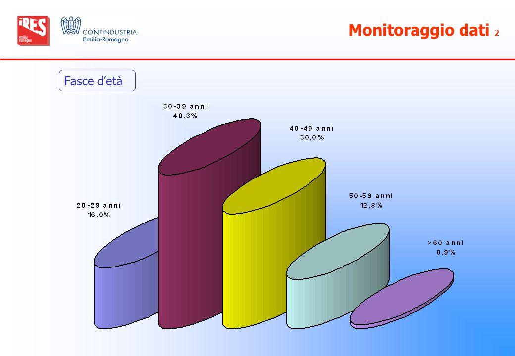 Monitoraggio dati 2 Fasce d'età