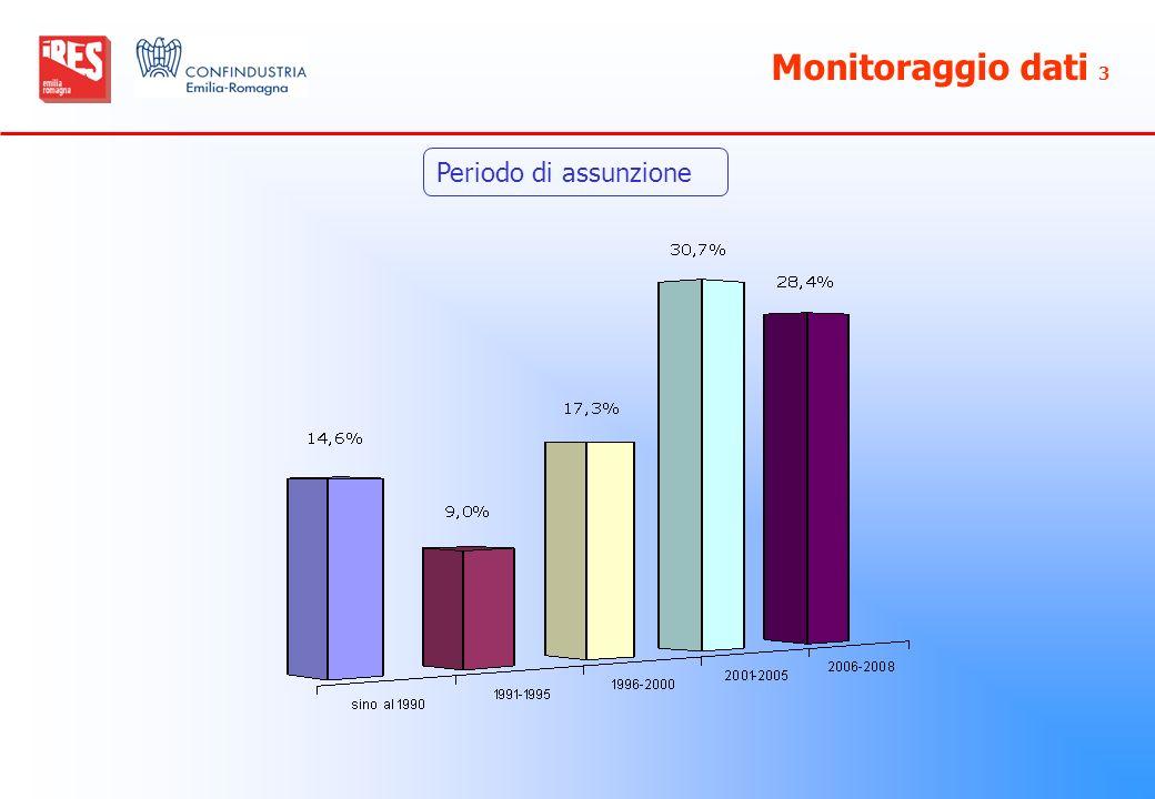 Monitoraggio dati 3 Periodo di assunzione