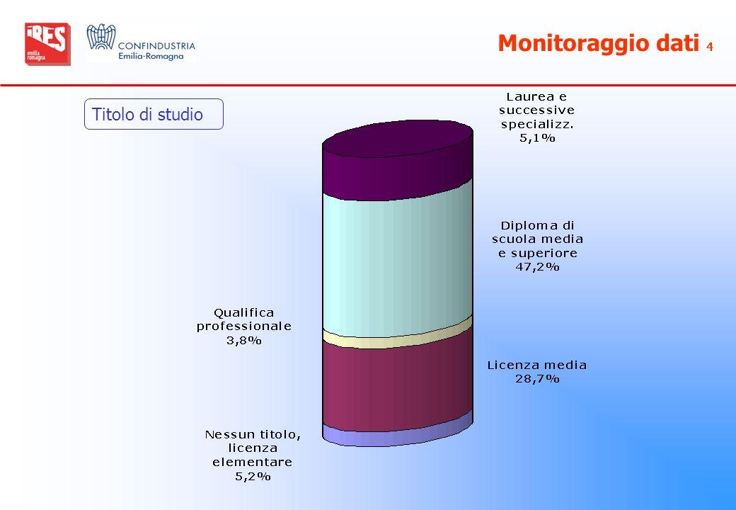 Monitoraggio dati 4 Titolo di studio