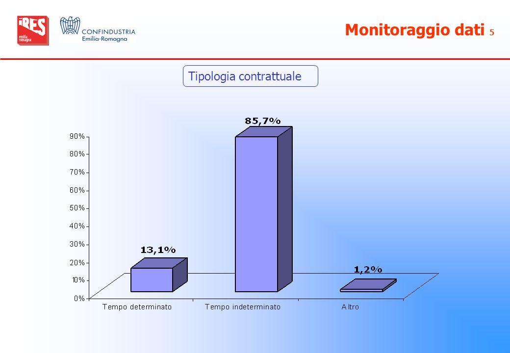 Monitoraggio dati 5 Tipologia contrattuale