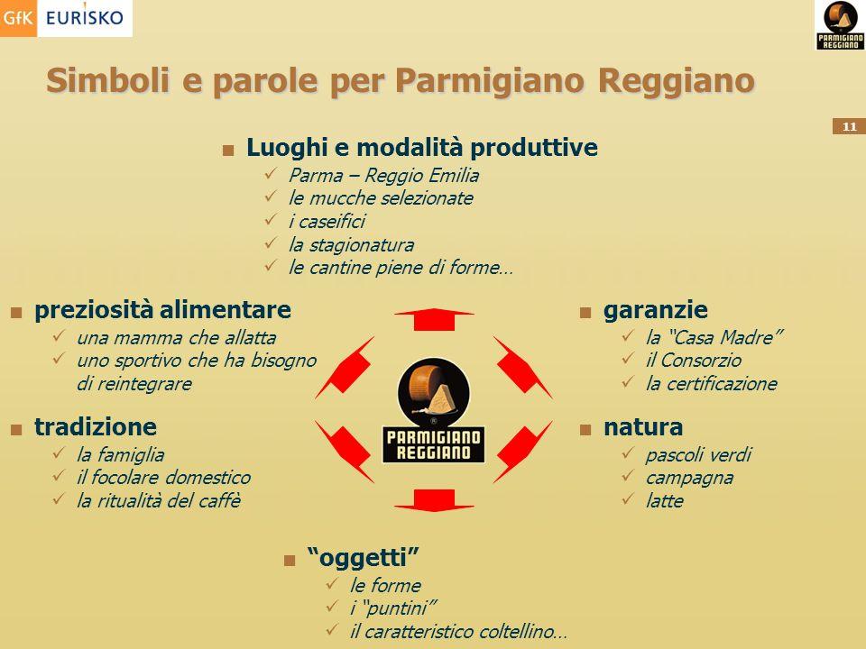 Simboli e parole per Parmigiano Reggiano