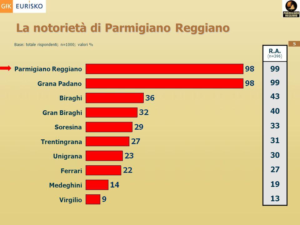 La notorietà di Parmigiano Reggiano