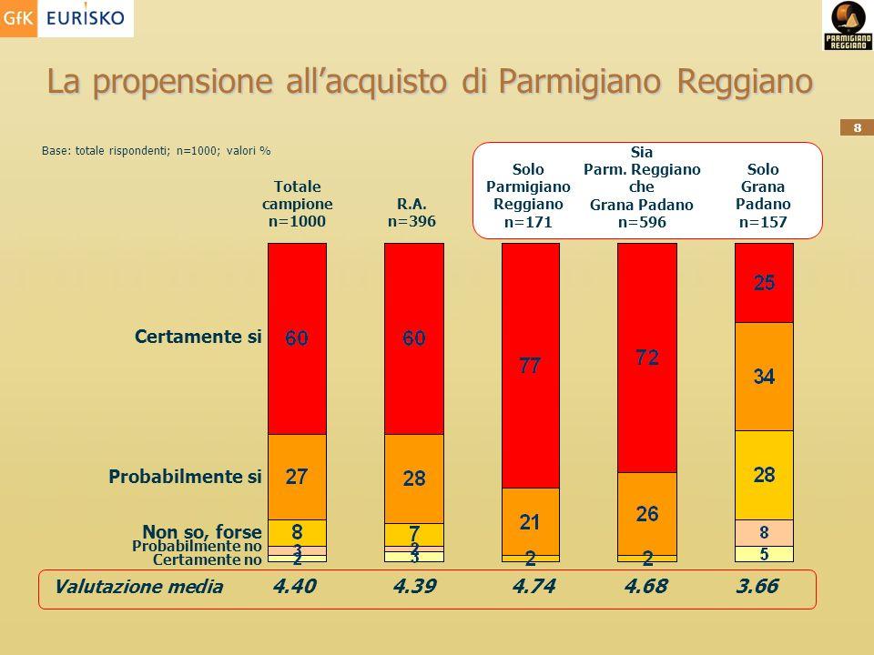 La propensione all'acquisto di Parmigiano Reggiano
