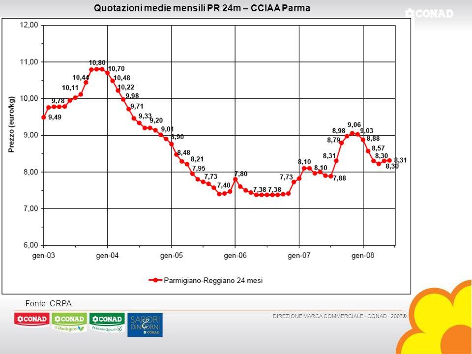 Quotazioni medie mensili PR 24m – CCIAA Parma