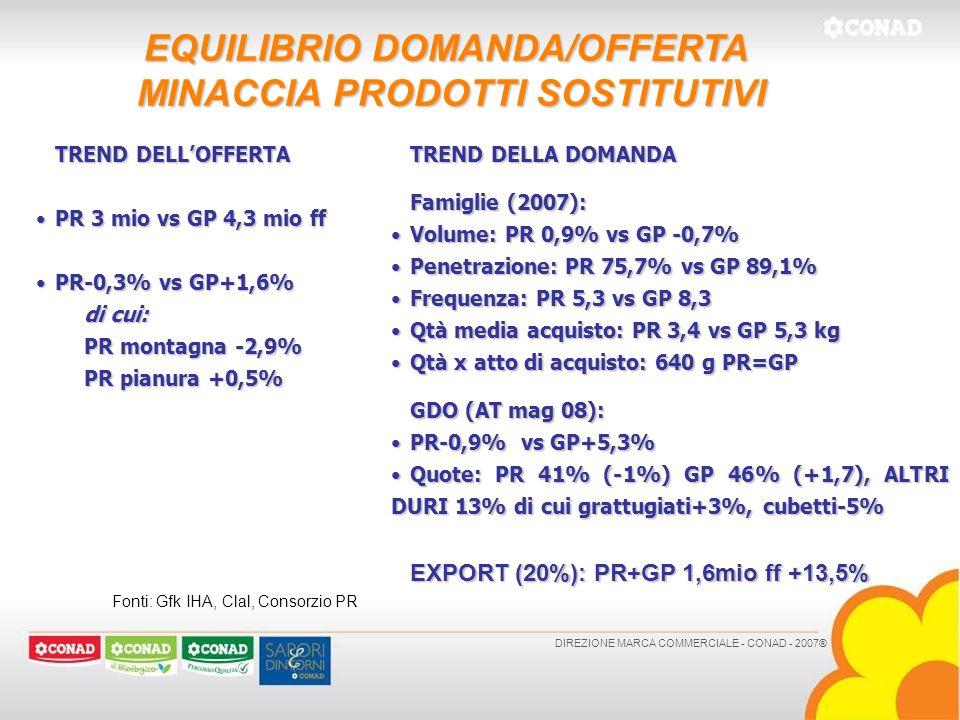 EQUILIBRIO DOMANDA/OFFERTA MINACCIA PRODOTTI SOSTITUTIVI