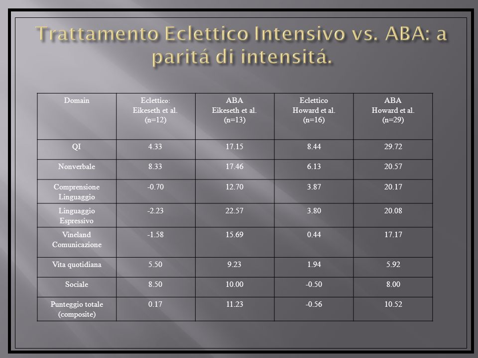 Trattamento Eclettico Intensivo vs. ABA: a paritá di intensitá.