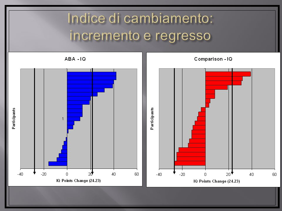 Indice di cambiamento: incremento e regresso