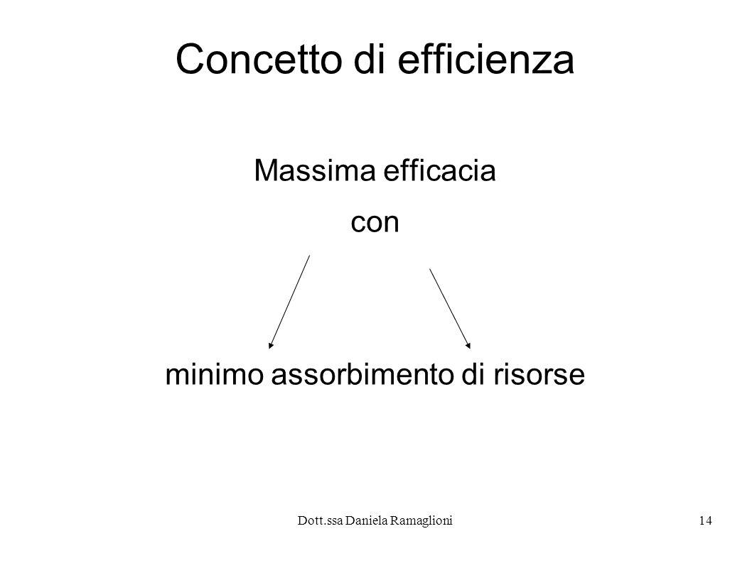 Concetto di efficienza