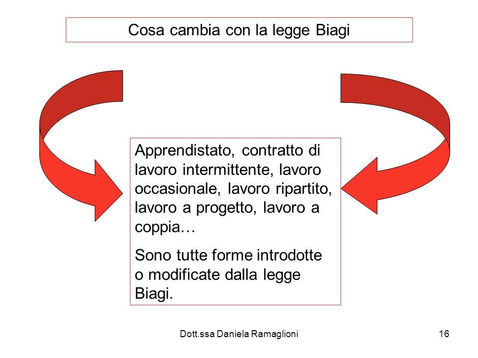 Cosa cambia con la legge Biagi