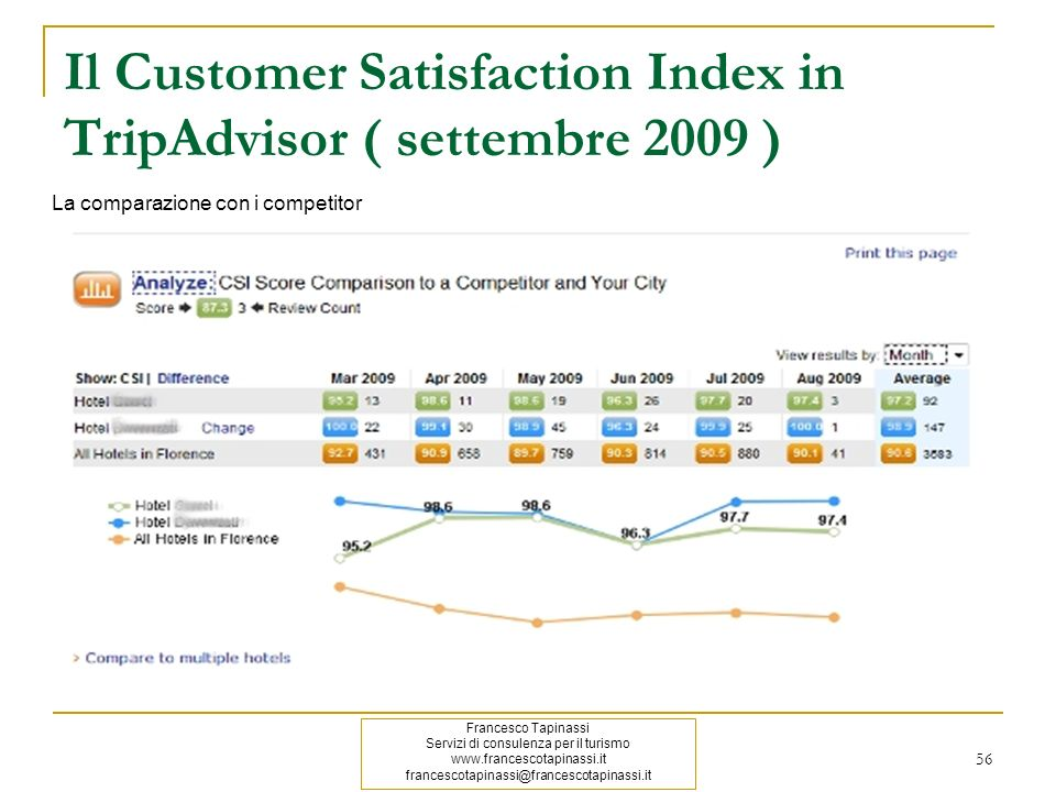 Il Customer Satisfaction Index in TripAdvisor ( settembre 2009 )